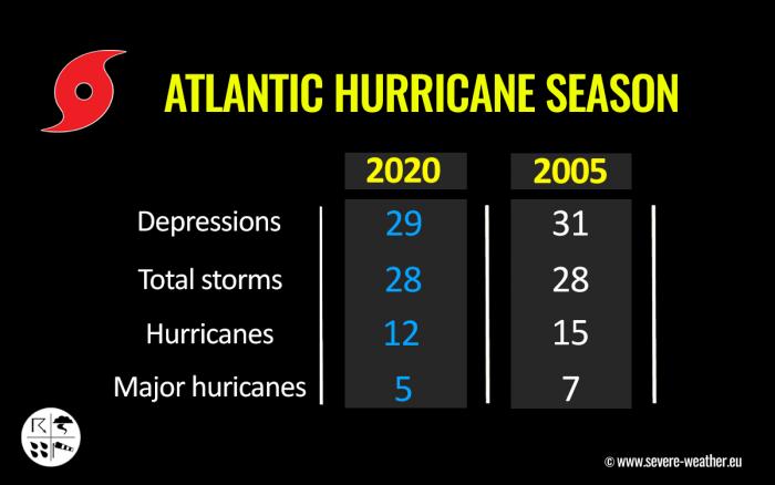 storm-eta-florida-hurricane-season-2020-versus-2005