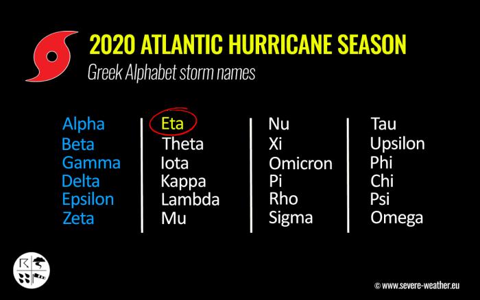 storm-eta-florida-hurricane-season-greek-alphabet