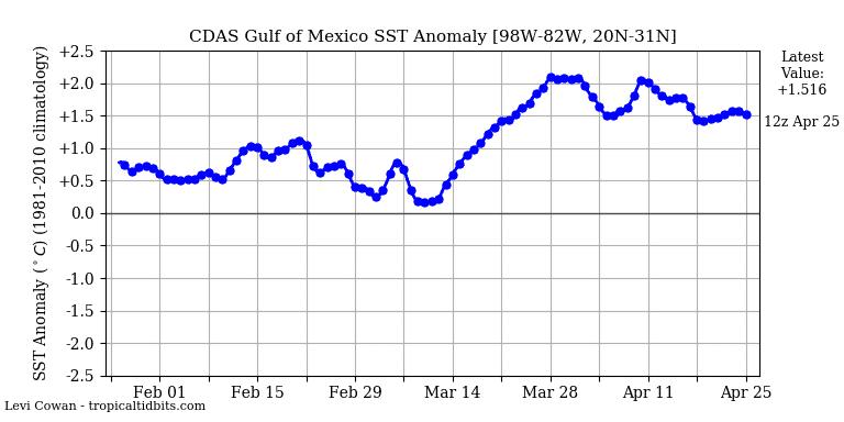 record warmth sea of Gulf of Mexico