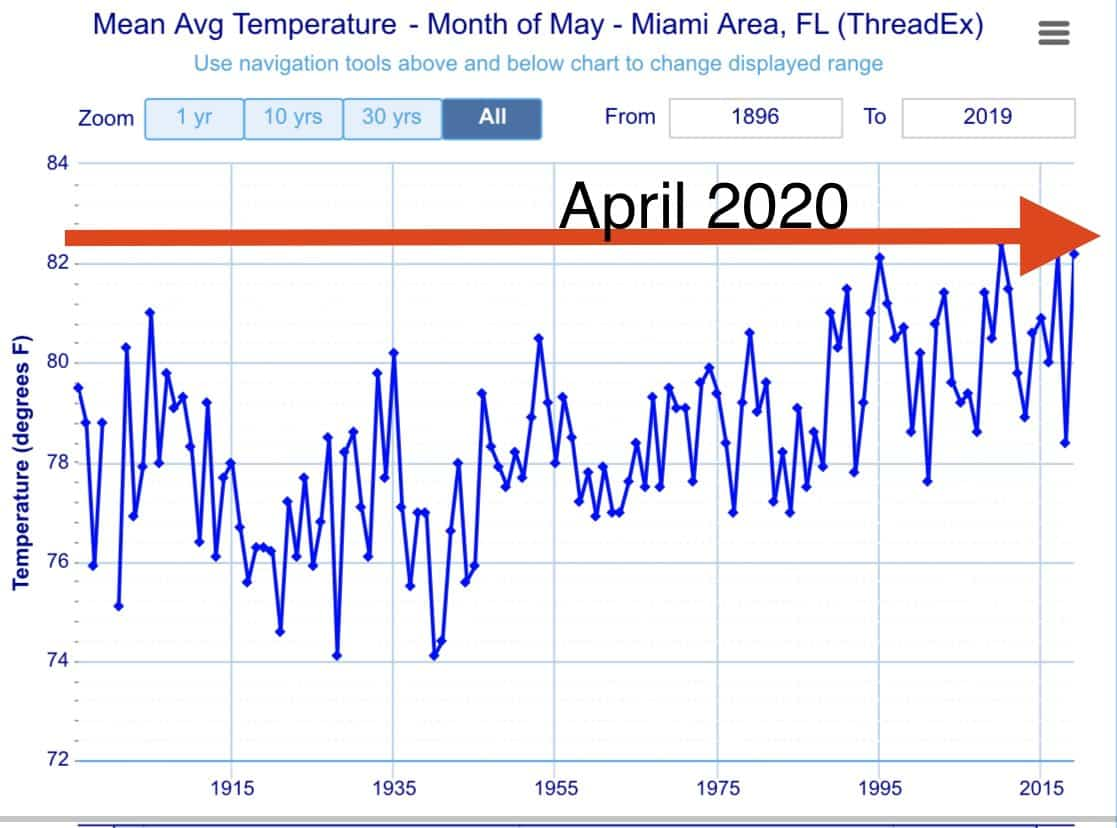 Miami record heat in April