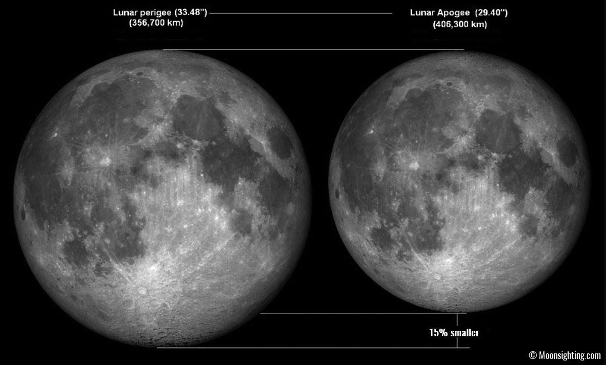 annular-solar-eclipse-2021-apogee-perigee