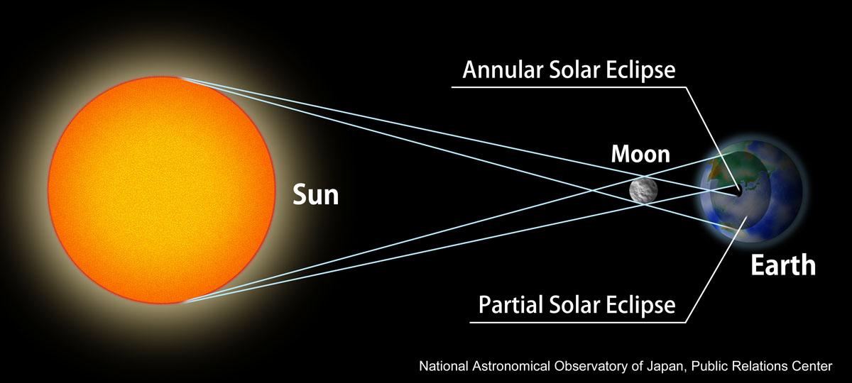 annular-solar-eclipse-2021-conceptual