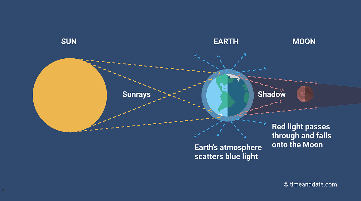 blood-moon-2021-total-lunar-eclipse-how-it-occurs
