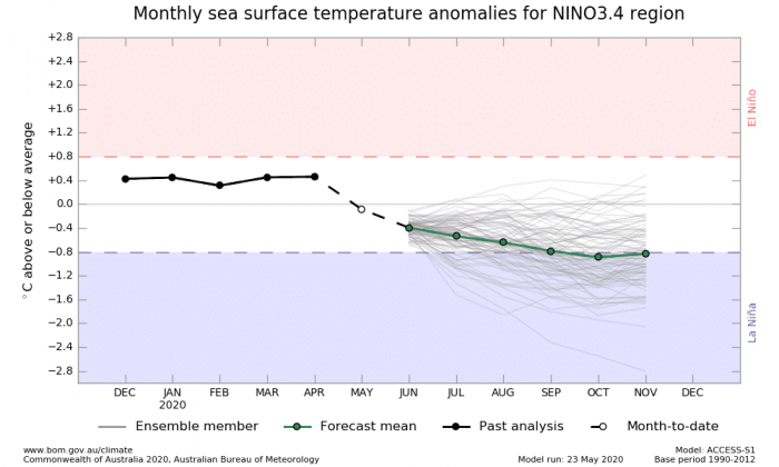 ENSO-forecast-2020-lanina
