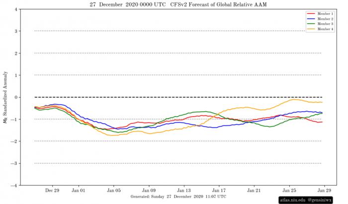 ENSO-global-weather-influence-winter-2020-2021-atmospheric-angular-momentum