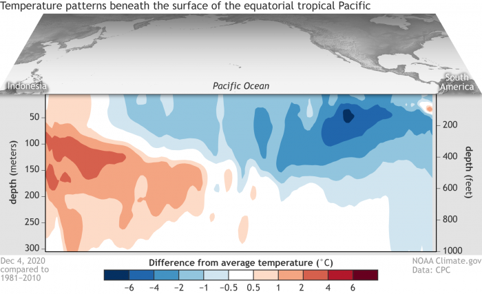 ENSO-subsurface-ocean-temperature-anomaly-december-2020