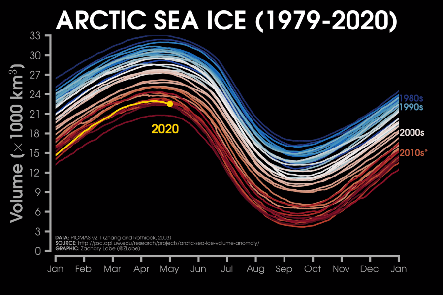 arctic-circle-ice-volume
