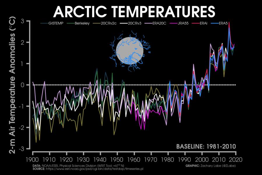 arctic-circle-temperature-history