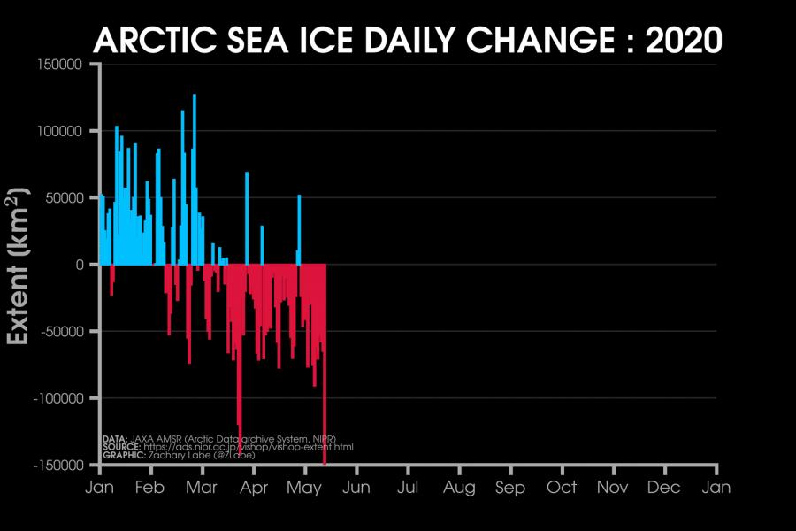 arctic-ice-daily-change
