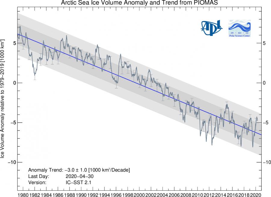 arctic-ice-volume-historic