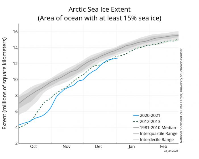 arctic-sea-ice-concentration-graph-2020-2021