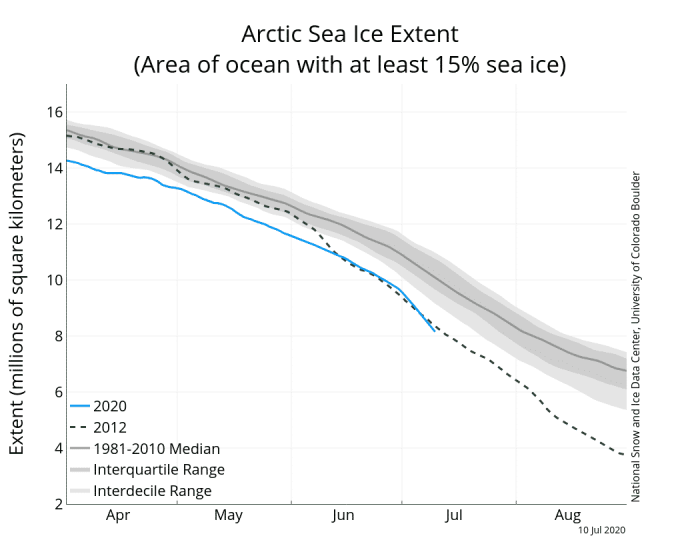 arctic-sea-ice-ectent-graph-2020