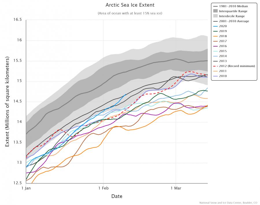 arctic-sea-ice-extent-1-1