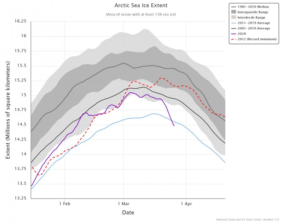 arctic-sea-ice-extent-2-1