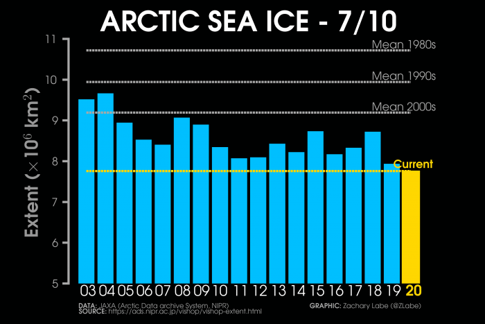 arctic-sea-ice-extent-comparison-years