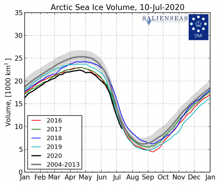arctic-sea-ice-volume-july-2020