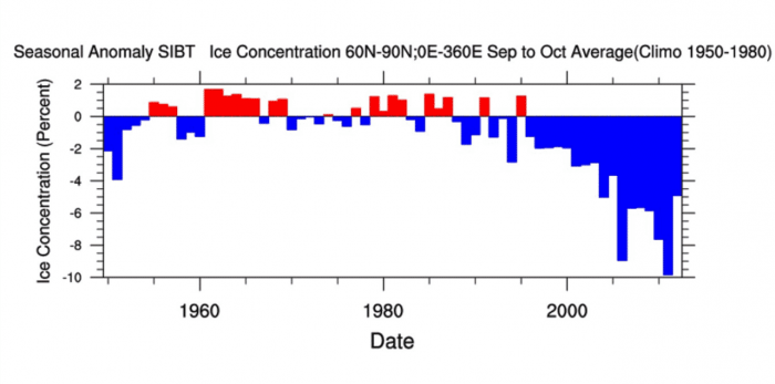 arctic-sea-ice-winter-2020-2021-jet-stream-united-states-europe-concentration-trend
