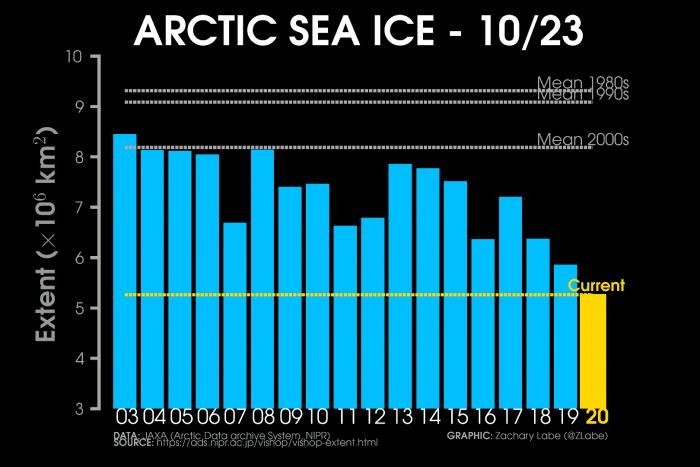 arctic-sea-ice-winter-2020-2021-jet-stream-united-states-europe-current-extent-comparison