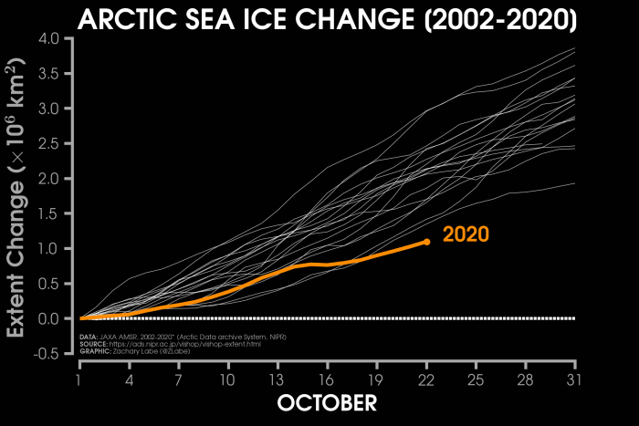 arctic-sea-ice-winter-2020-2021-jet-stream-united-states-europe-growth-by-years
