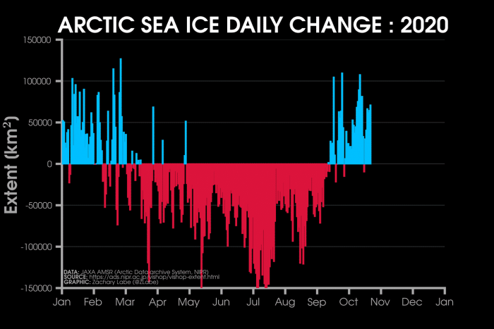 arctic-sea-ice-winter-2020-2021-jet-stream-united-states-europe-growth