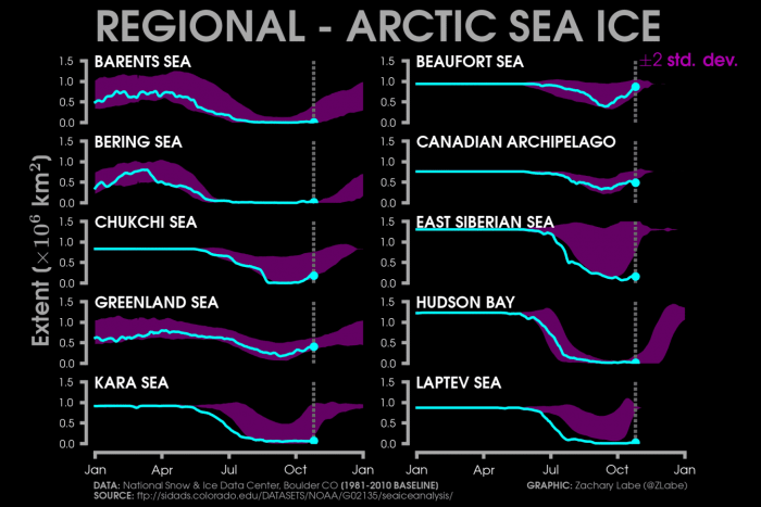 arctic-sea-ice-winter-2020-2021-jet-stream-united-states-europe-laptev-barents-kara-sea-analysis