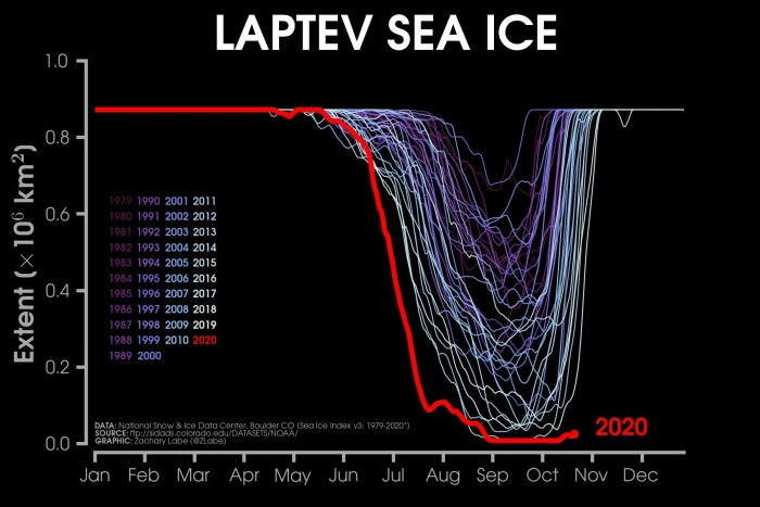 arctic-sea-ice-winter-2020-2021-jet-stream-united-states-europe-laptev-extent