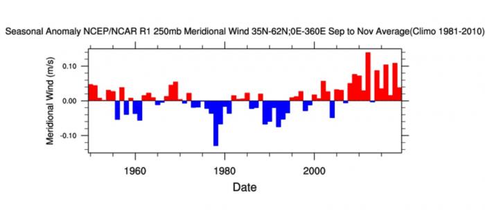 arctic-sea-ice-winter-2020-2021-jet-stream-united-states-europe-meridional-trend