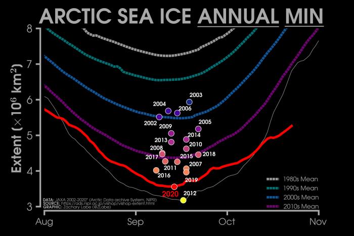 arctic-sea-ice-winter-2020-2021-jet-stream-united-states-europe-minimum-extent