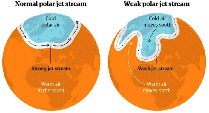 arctic-sea-ice-winter-2020-2021-jet-stream-united-states-europe-weakening-jet-stream