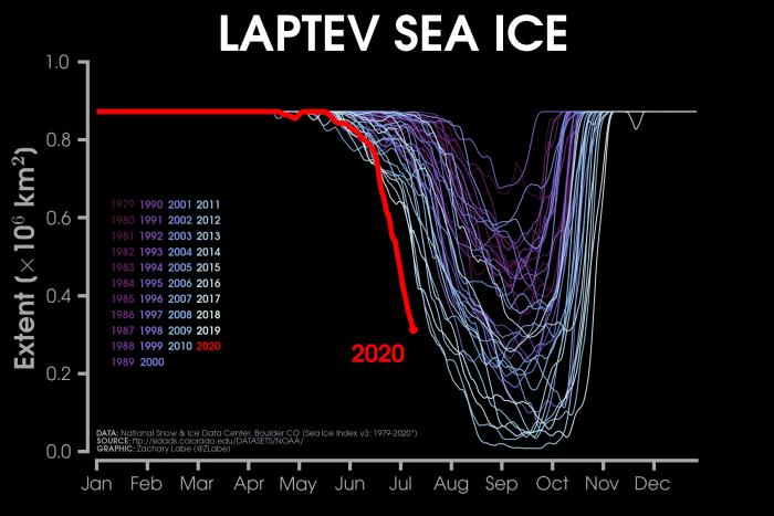 arctic-siberia-sea-ice-2020