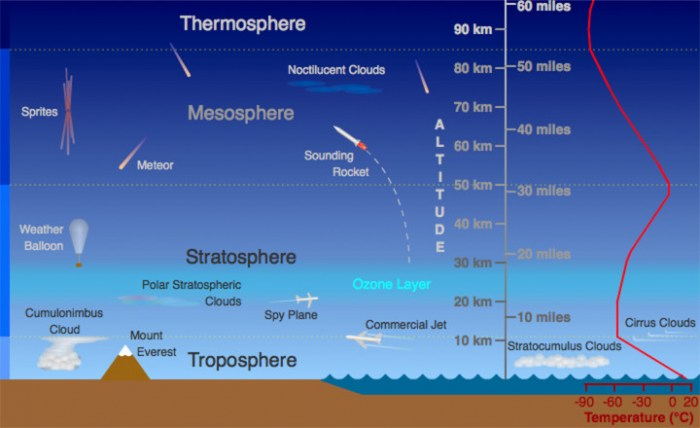 atmosphere_layers_diagram_720x440