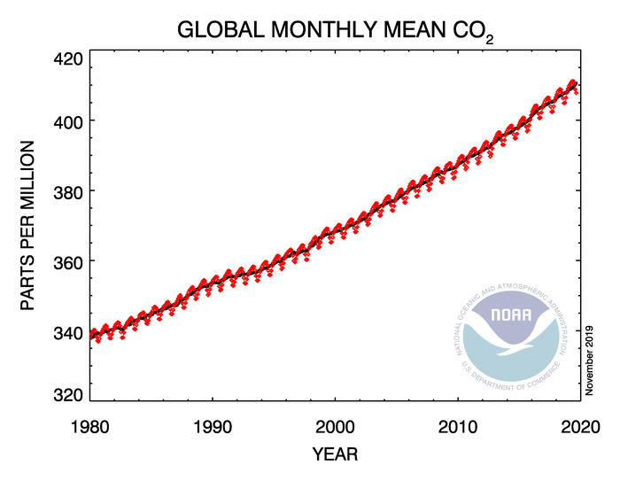 co2_trend_all_gl