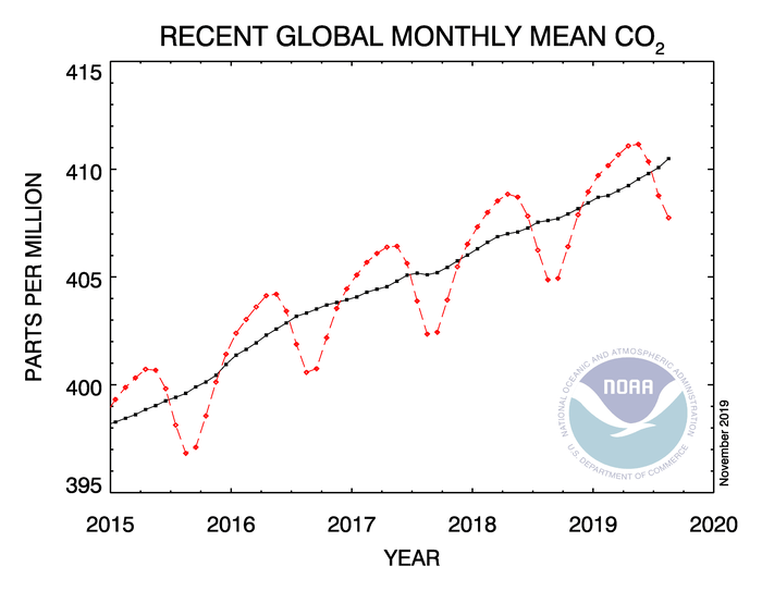 co2_trend_gl-1
