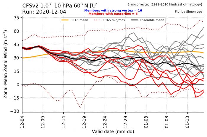 december-2020-united-states-and-europe-winter-weather-forecast-polar-vortex