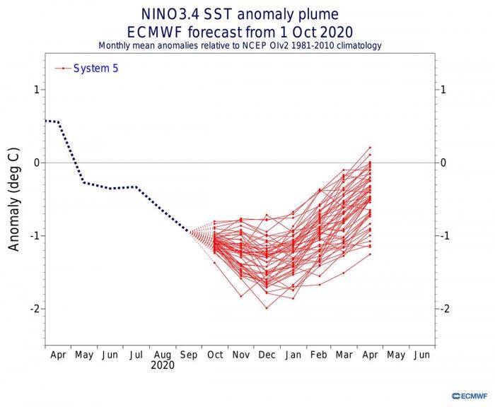 ecmwf-model-winter-forecast-la-nina