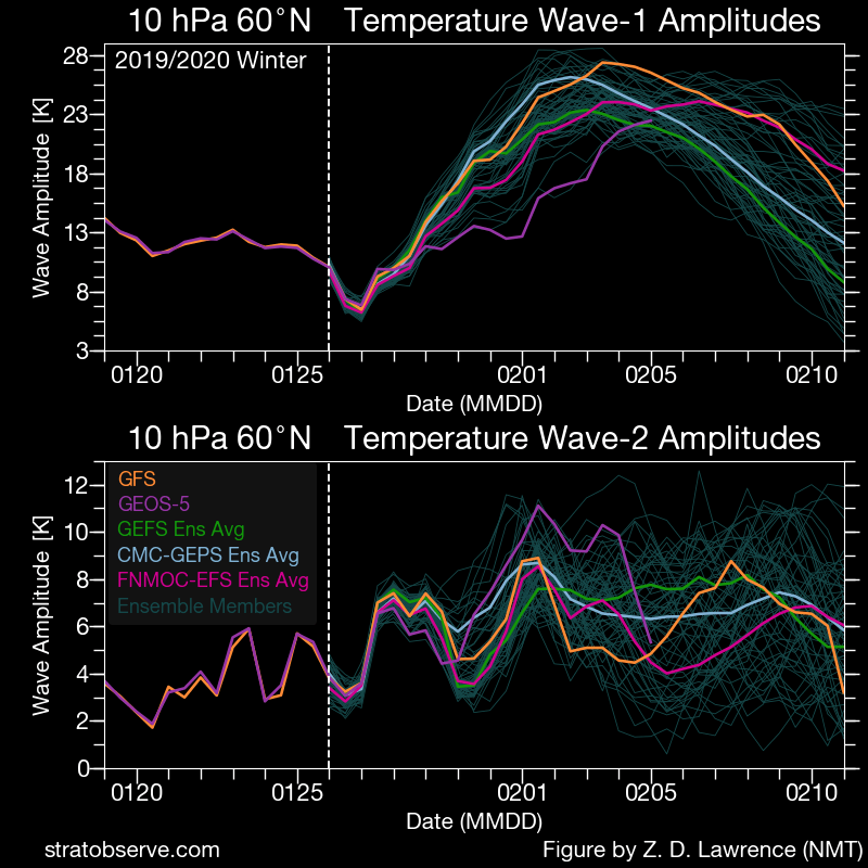 ens_nh-tmpwaves_010hPa_20200126-1