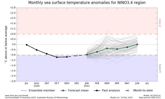 enso-la-nina-ocean-temperature-anomaly-forecast-winter-weather-2021