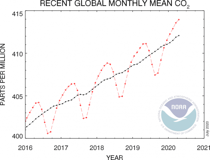global-co2-peak-2020