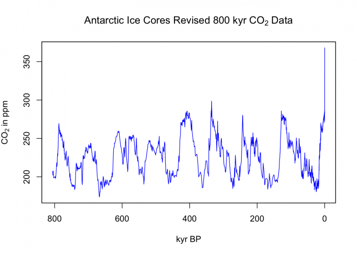 global-co2-peak-antarctica-history