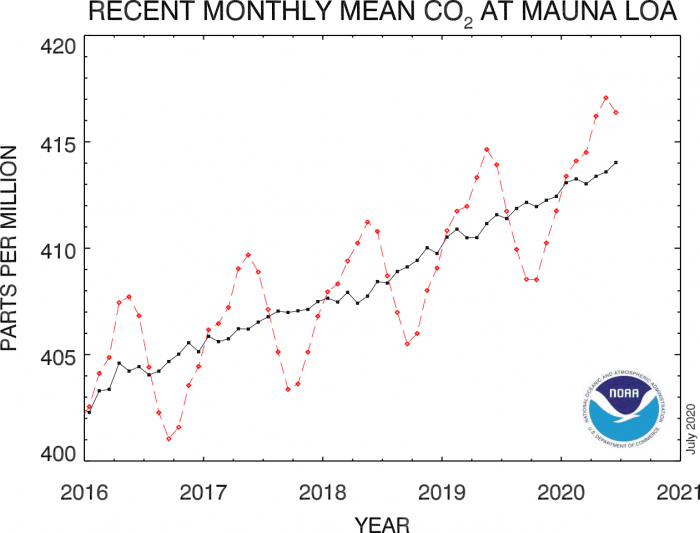 global-co2-peak-hawaii-mauna-loa-2020