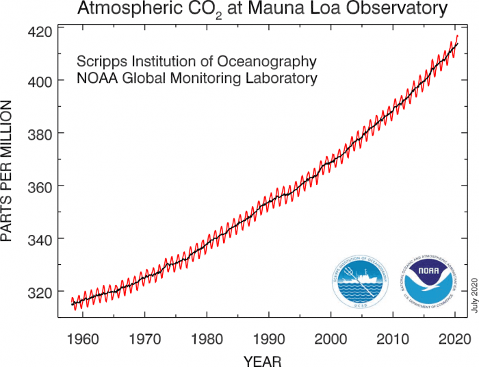 global-co2-trend-hawaii-mauna-loa-2020