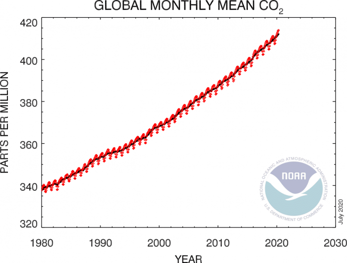 global-co2-trend-world-2020