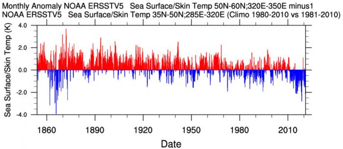 global-ocean-anomaly-united-states-europe-amoc-weakening-trend