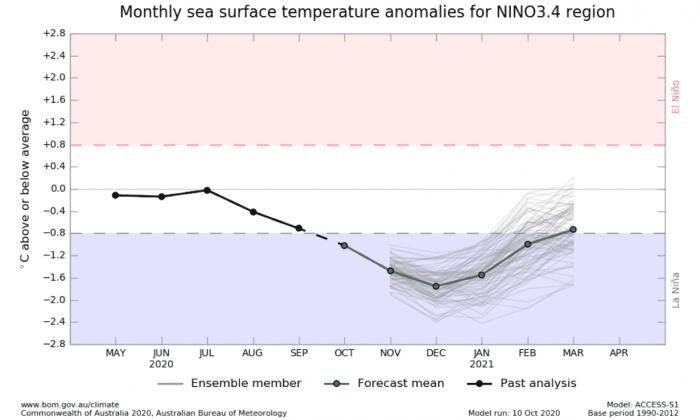la-nina-enso-winter-forecast-jet-stream-united-states-europe-bom-australia