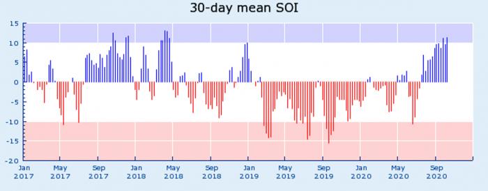 la-nina-enso-winter-forecast-jet-stream-united-states-europe-daily-SOI-index