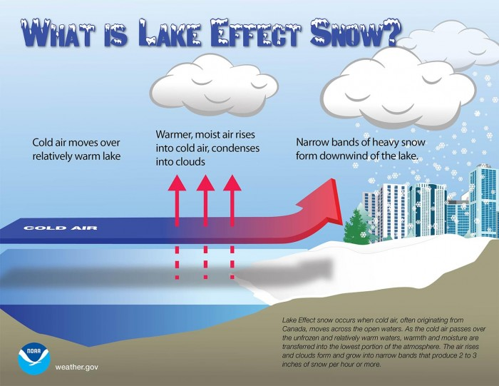 major-winter-storm-forecast-snow-alaska-lake-effect