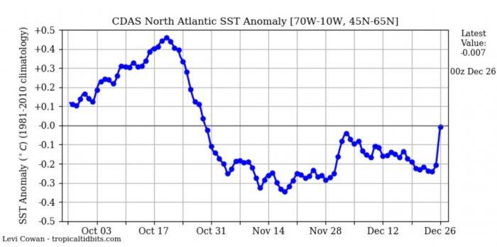 north-atlantic-ocean-temperature-anomaly-autumn-2020-europe-united-states