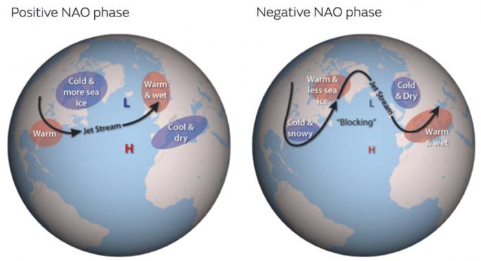 north-atlantic-oscillation-weather-influence-europe-united-states