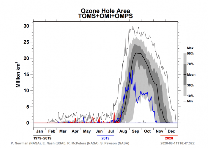 ozone-hole-area-antarctica-august-2020