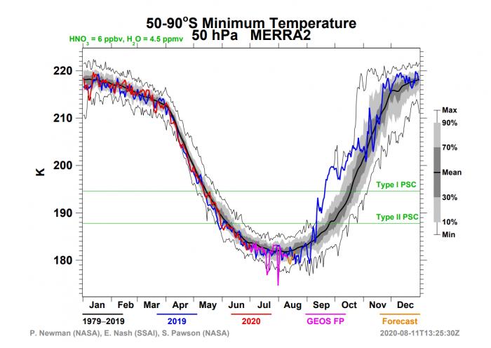 ozone-hole-minimum-temperature-antarctica-august-2020